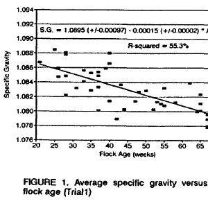 Egg_Specific_Gravity_vs_Flock_Age