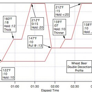 Warner's Double Wheat Decoction_Graph