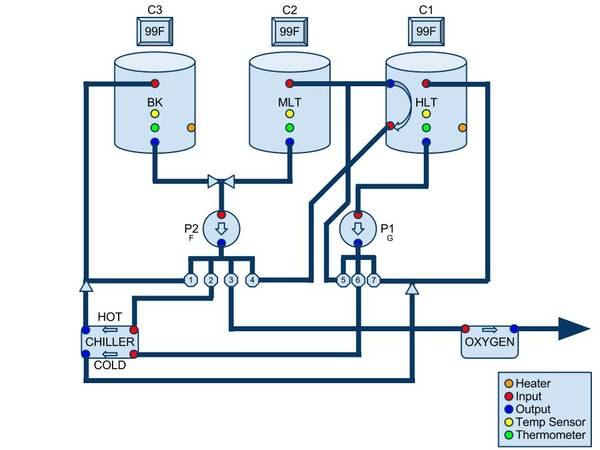 Automated Brewery Valve Layout Diagrams Homebrewtalk Com
