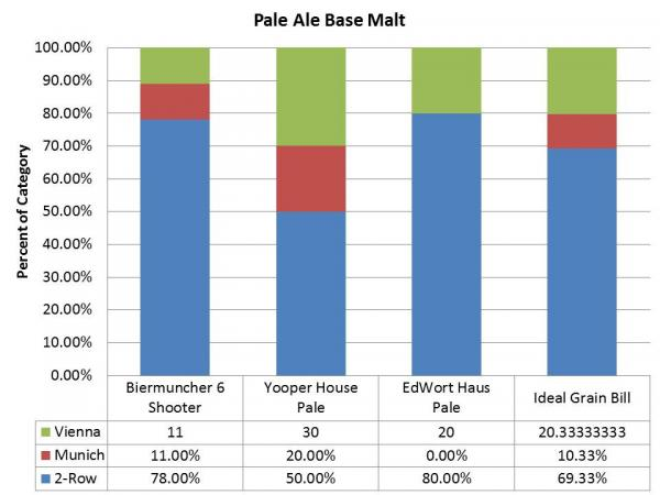 Brewing by the Numbers | The Law of Averages Part 1 - Matthew Jumper - base-malt-509.jpg