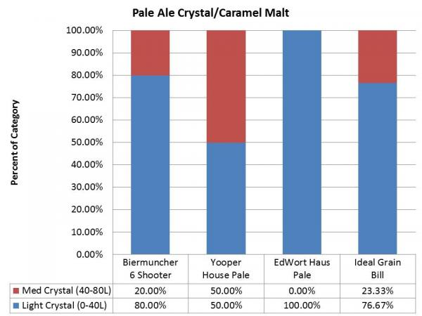 Brewing by the Numbers | The Law of Averages Part 1 - Matthew Jumper - caramel-malt-510.jpg