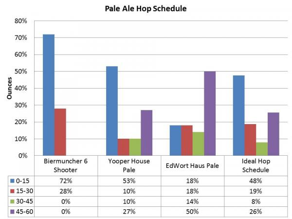 Brewing by the Numbers | The Law of Averages Part 1 - Matthew Jumper - hops-511.jpg