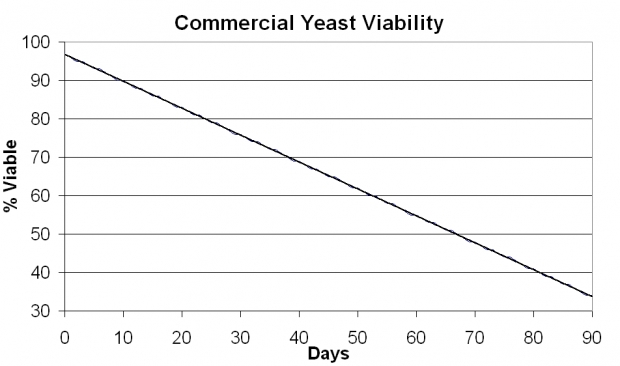 thumb2_commercial-yeast-viability-graph-56697
