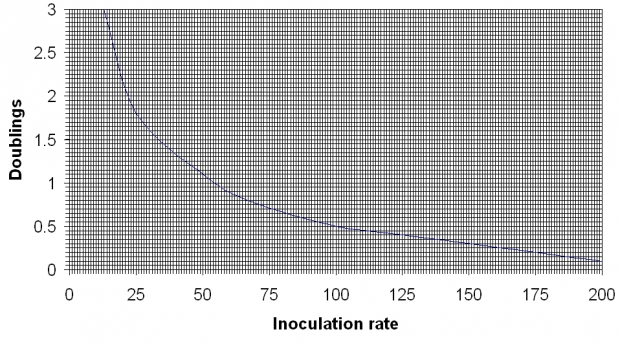 thumb2_inoculation-rate-vs-doublings-56367