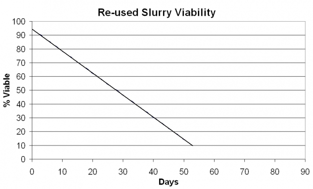 thumb2_re-used-slurry-viability-graph-56698
