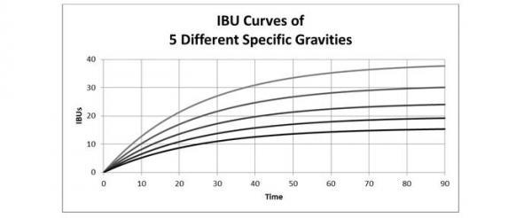 Impress your Friends - Analyzing the Tinseth Formula Part 2 - TxBrew - hbt-tinsenth-2-951.jpg