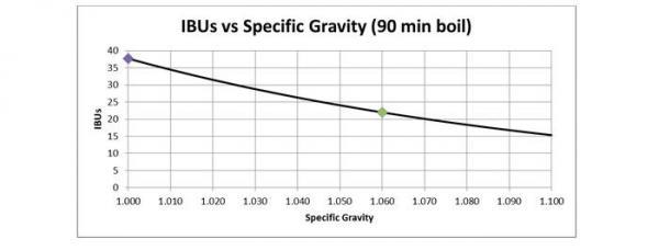 Impress your Friends - Analyzing the Tinseth Formula Part 2 - TxBrew - hbt-tinsenth-4-953.jpg