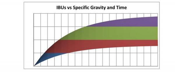 Impress your Friends - Analyzing the Tinseth Formula Part 2 - TxBrew - hbt-tinsenth-article-960.jpg