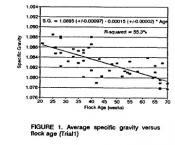 thumb1_egg_specific_gravity_vs_flock_age-36560