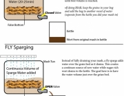 All Grain Brewing Simplified Part 1 - Process